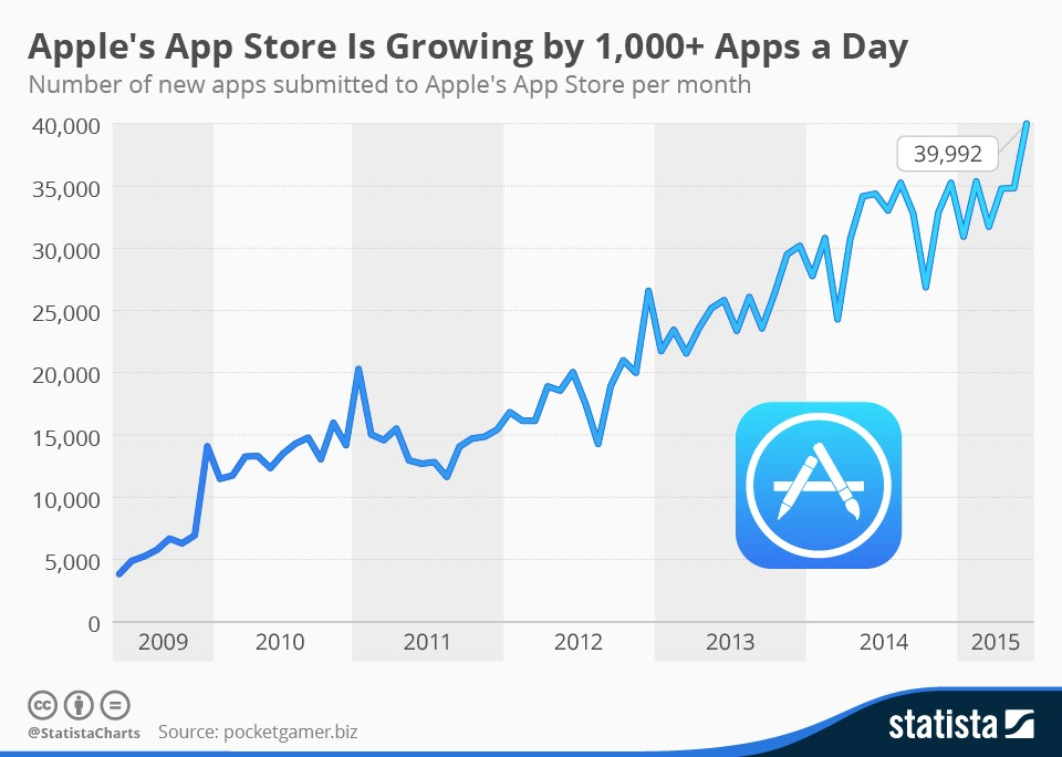 app-growth