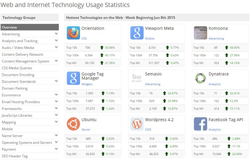 Builtwith Technology Usage Trends