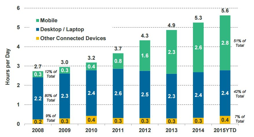 Mary Meeker Internet Trends Report