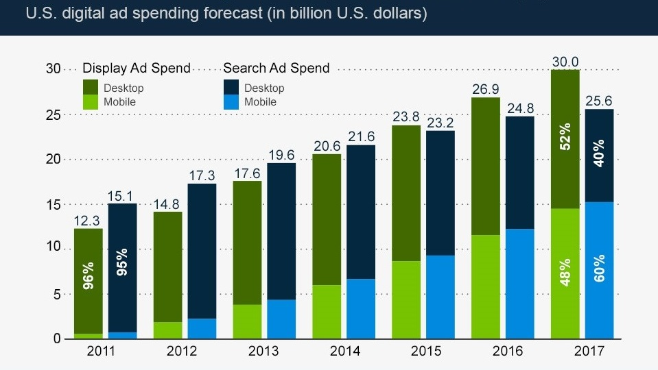 mobile-ad-spend