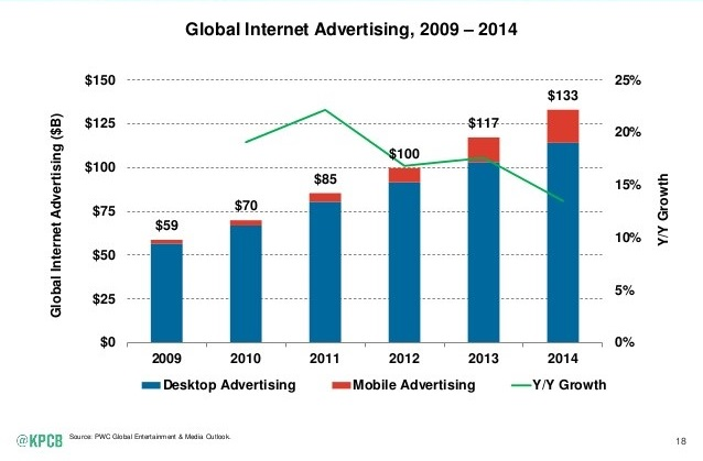 mobile-advertising-spend
