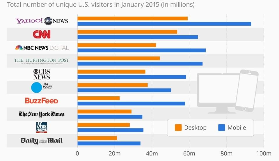 websites-mobile-first